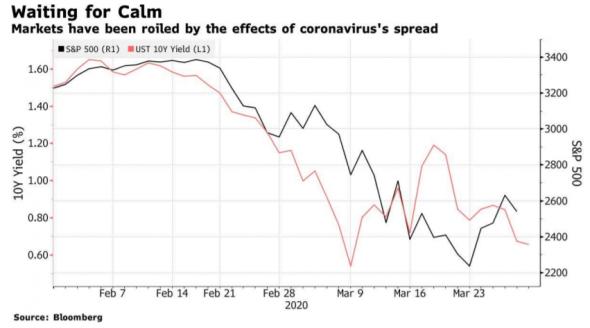JPMorgan: худшее для рынков рисковых активов, возможно, уже позади