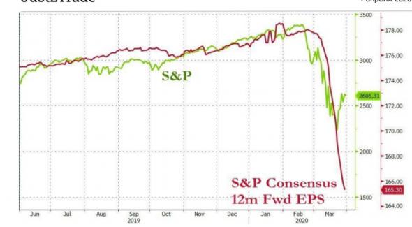 Начало года для глобальных акций стало худшим в истории
