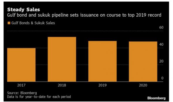 Citigroup ждет существенных продаж активов странами Персидского залива