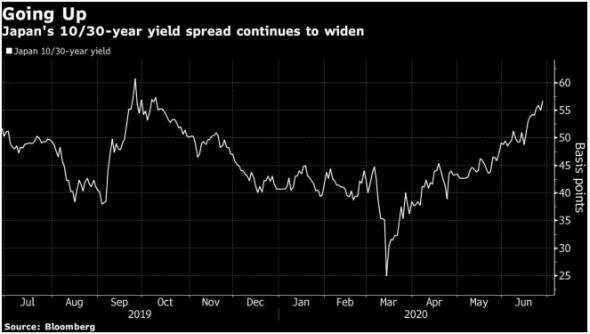 Кривая доходностей Японии становится более крутой, что тревожит инвесторов