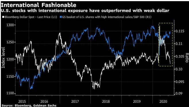 Goldman советует акции хайтек- и энергетических компаний США с большой долей зарубежных операций