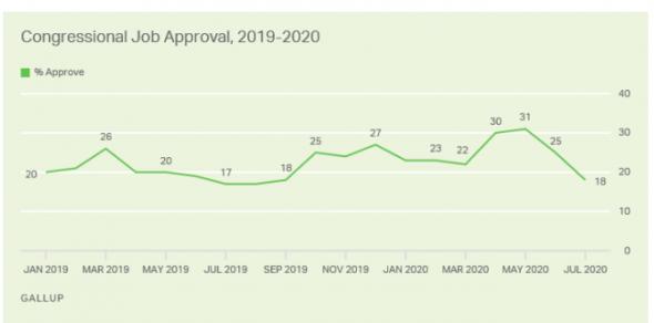 Рейтинг одобрения Конгресса в США продолжает снижается, Трампа – остается стабильным