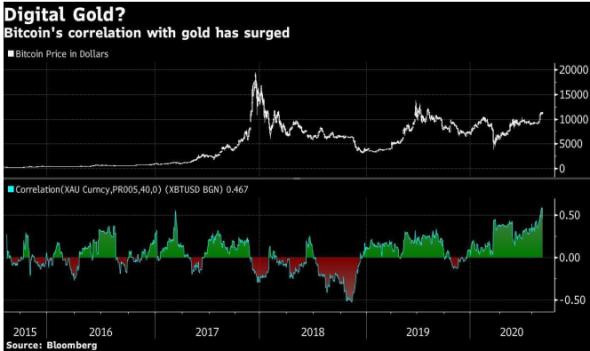 JPMorgan: возрастные инвесторы предпочитают золото, возрастные – биткойны