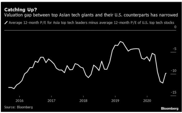 Падение акций азиатских технологических компаний некоторые считают возможностью для покупок