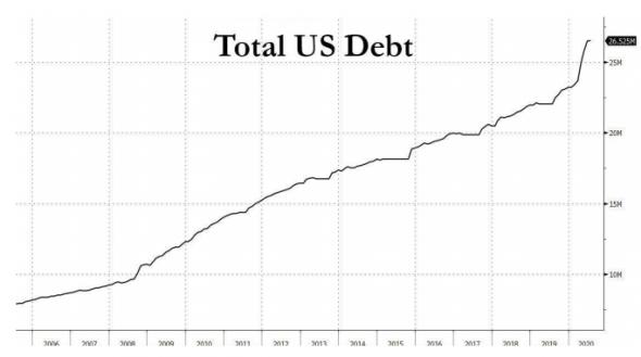 Дефицит бюджета США бьет рекорды в этом фингоду, расходы в два раза превышают доходы