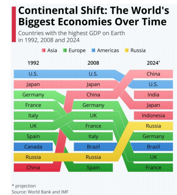 Континентальный сдвиг: экономики каких стран будут самыми большими к 2024 г.