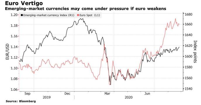 Ослабление евро может стать новой «головной болью» для валют EM
