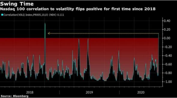 Рекордное ралли акций США порождает тревожные сигналы