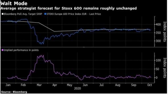 Волатильность на рынках в конце года может ограничить рост европейских акций
