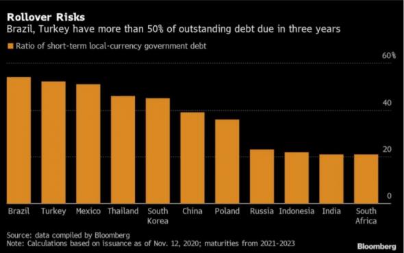 Смена предпочтений инвесторов в пользу долгосрочных бондов принесет облегчение развивающимся странам