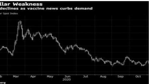Citigroup заявляет, что в следующем году доллар может упасть на 20% на фоне массовой вакцинации
