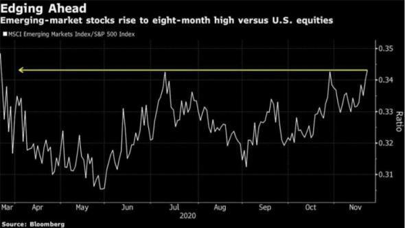 На фондовых рынках развивающихся стран акции устойчиво растут