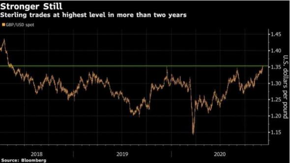 Фунт подскочил до максимума 2018 года на фоне оптимистичных ожиданий заключения соглашения по Brexit и в результате слабости доллара.