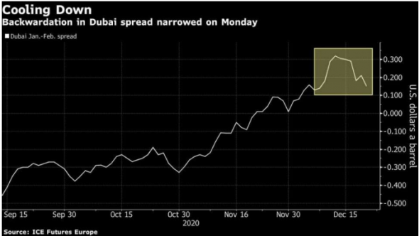 Росту реальных цен на нефть препятствует спад покупательского спроса в Азии