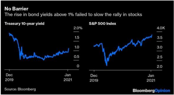 Фондовый рынок США в новом году продолжает уверенное восхождение