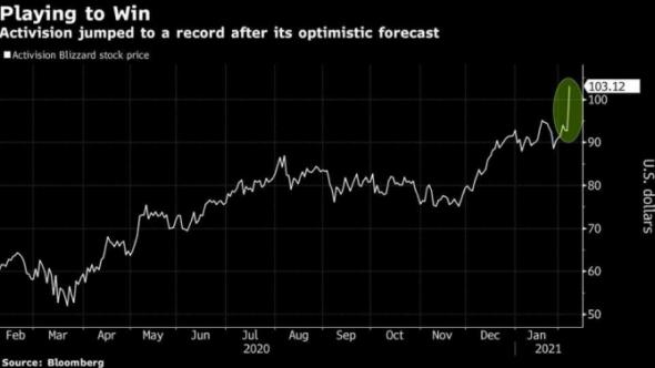 Успешные результаты и прогнозы Activision Blizzard вызвали рекордный рост их акций