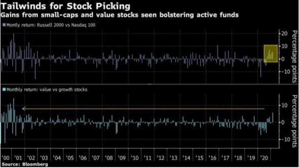 На фондовом рынке происходит смена фаворитов