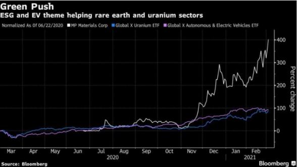 Уверенный рост акций компаний по добыче редкоземельных элементов и урана