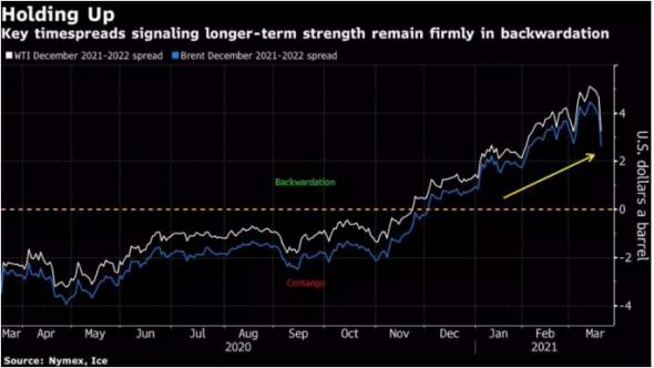 Падение цен на нефть показало, что рынок слишком быстро переключился на глубоко бычьи настроения