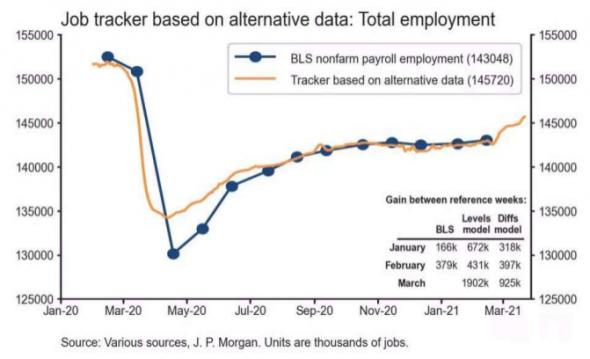 5 признаков того, что рынок труда в США вот-вот взлетит