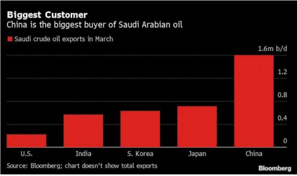 Саудовская Аравия ведет переговоры о продаже доли в компании Saudi Aramco