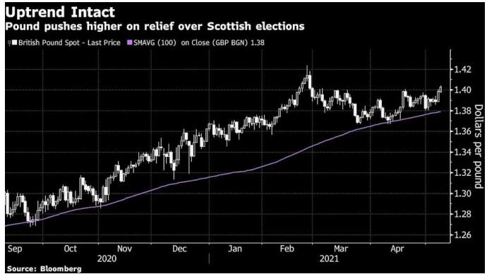 Курс фунта стерлингов вырос на фоне некоторого уменьшения риска проведения нового референдума о независимости в Шотландии
