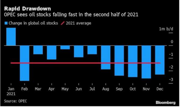 Альянс ОПЕК+ предвидит значительное сокращение мировых нефтяных запасов