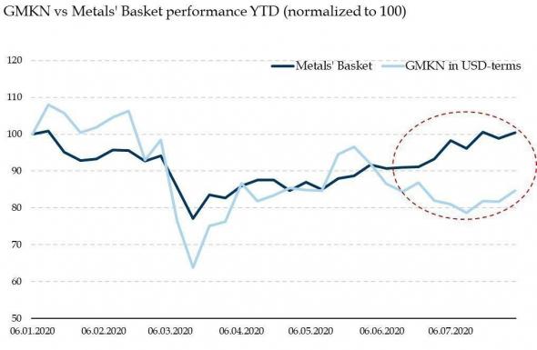 Динамика долларовой стоимости ГМК и его корзины металлов