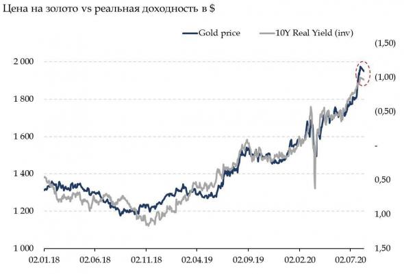 Золото: причины падения цены