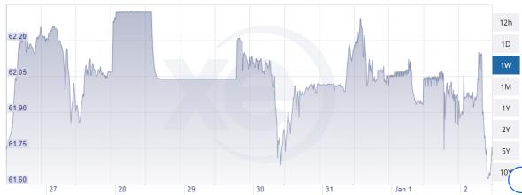 Сильное укрепление рубля сегодня, 02.01.2020