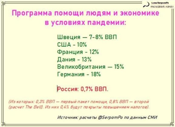 Статистика. Как государства помогают своим людям и бизнесу. Спойлер: Россия круче всех!