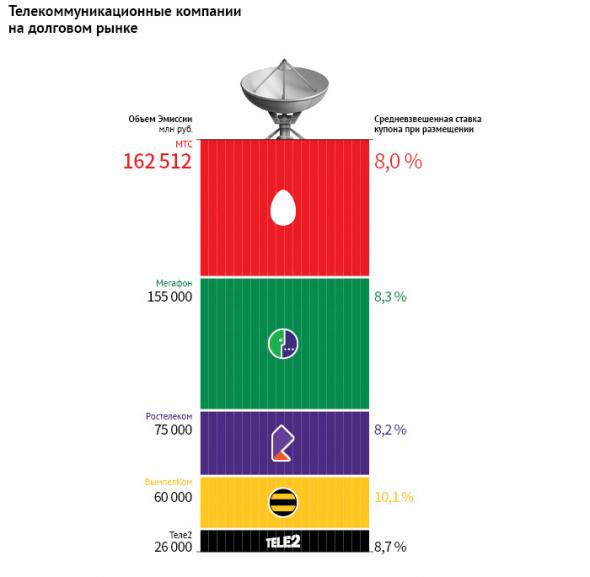 30 лет роста: российский рынок телекома