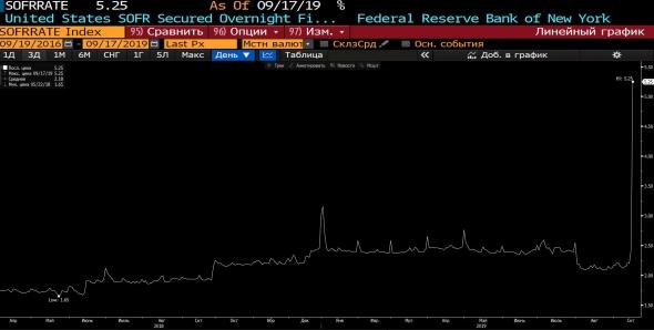 [Видео] Кризис на рынке Репо США? Ставка ФРС США. Джером Пауэлл держался хладнокровно