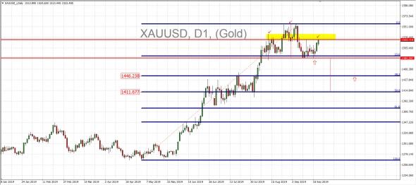 Золото может просесть и-за кризиса на рынке Репо США