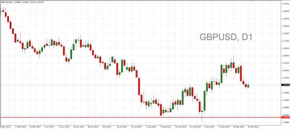 Намечается коррекция по золоту до $1400. Нефть закрыла GAP и смотрит вниз