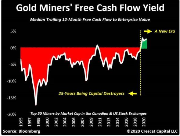 IPO OZON, снижение золота, рост биткоина