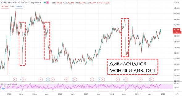Как торговать префами Сургута и почему продавать Татнефть — это ошибка