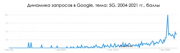 Революция 5G уже рядом?