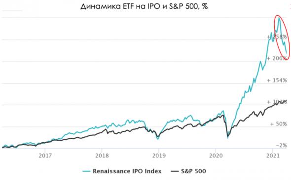 IPO: конец эйфории