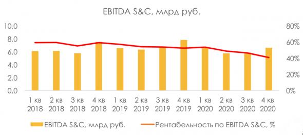 Mail.ru: покупка акций на долгосрок