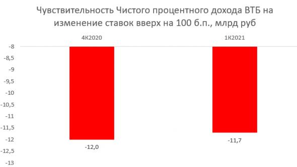 Как рост процентных ставок отразится на банках?