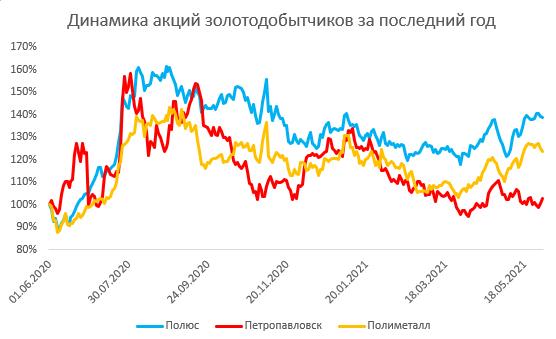 Перспективен ли сектор золотодобычи