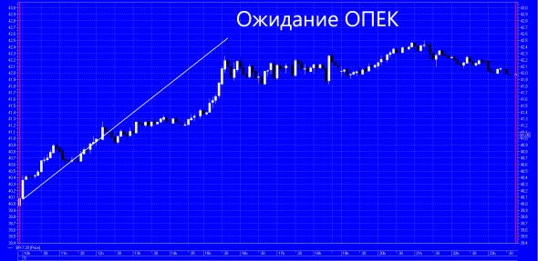 ОПЕК+ Ожидание и Реальность )))