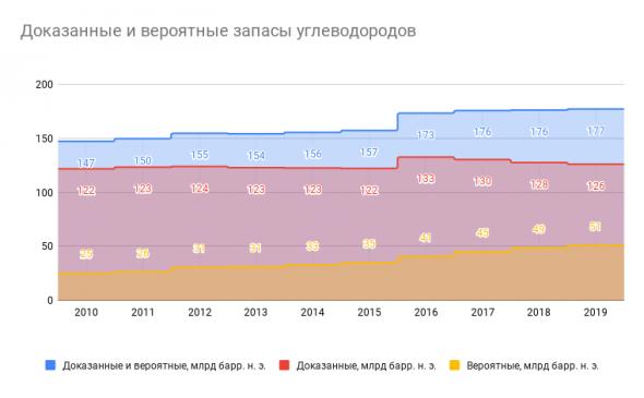 Доказанные и вероятные запасы углеводородов Газпрома