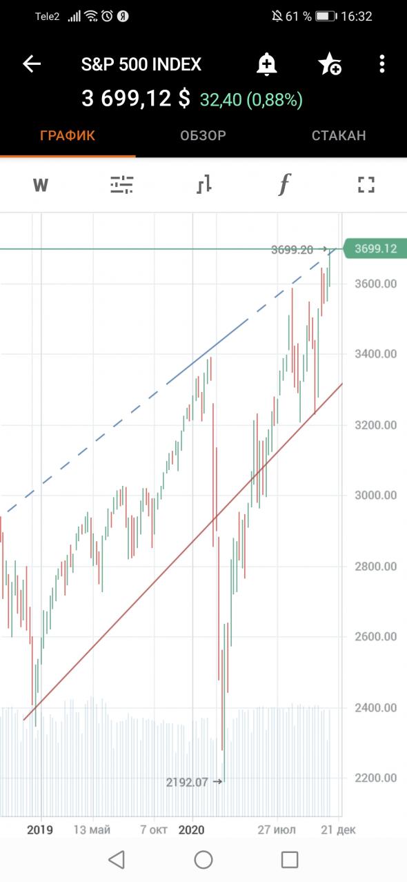 ❗Скоро американский рынок упадёт на 10% или больше и наш за ним с нефтью