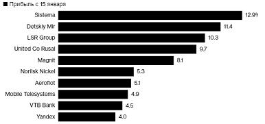 Bloomberg о перспективах российских акций