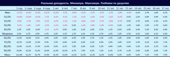 Расчет реальной доходности Индекса Мосбиржи