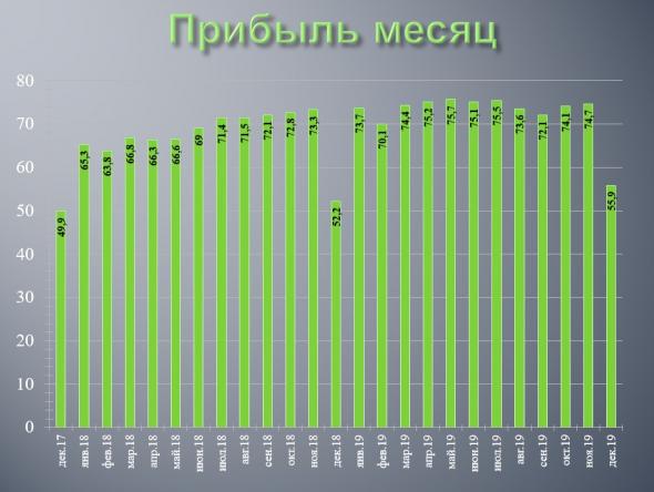 РСБУ Сбербанка за 4 квартал и 2019 год