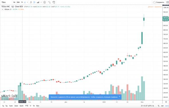 Tesla по 1000$?