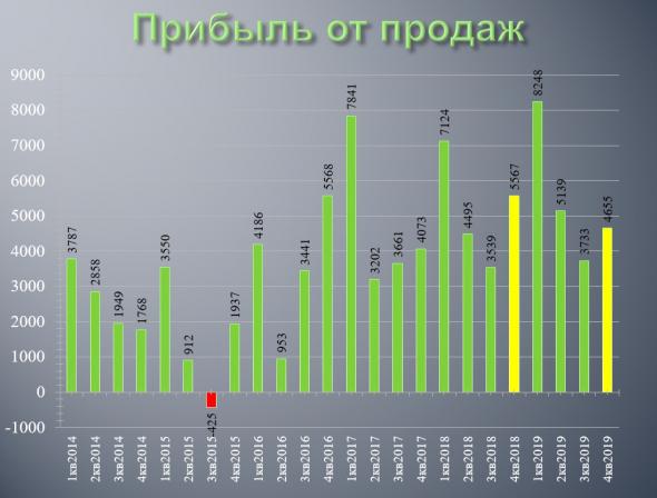 ОГК-2: обзор финансовых результатов по РСБУ за 4 кв. и 2019 год.